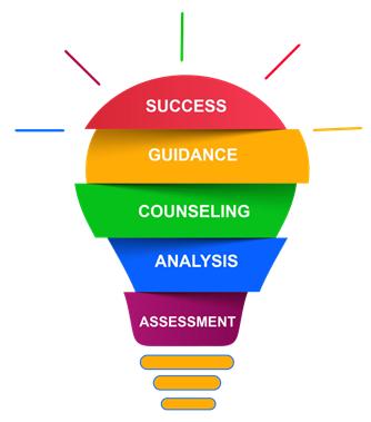 Career Counsellors